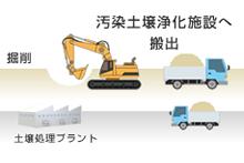 掘削 汚染土壌浄化施設へ搬出 土壌処理ブランド
