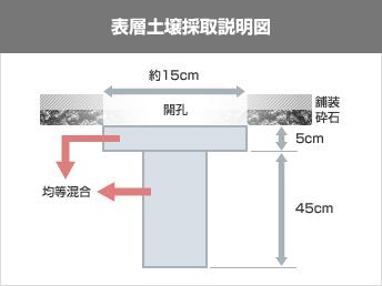 表層土壌採取説明図 約15cm 開孔 舗装砕石 5cm 均等混合 45cm
