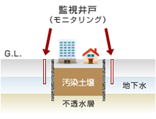 監視井戸(モニタリング) 汚染土壌 地下水 不透水層 G.L.