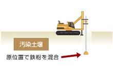 汚染土壌 原位置で鉄粉を混合