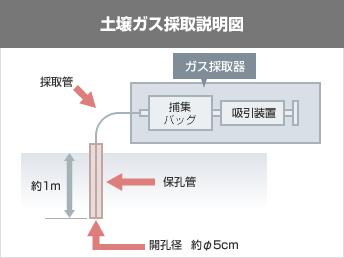 土壌ガス採取説明図 ガス採取器 テドラーバック 吸引装置 採取管 保孔管 約1m 開孔径 約5cm